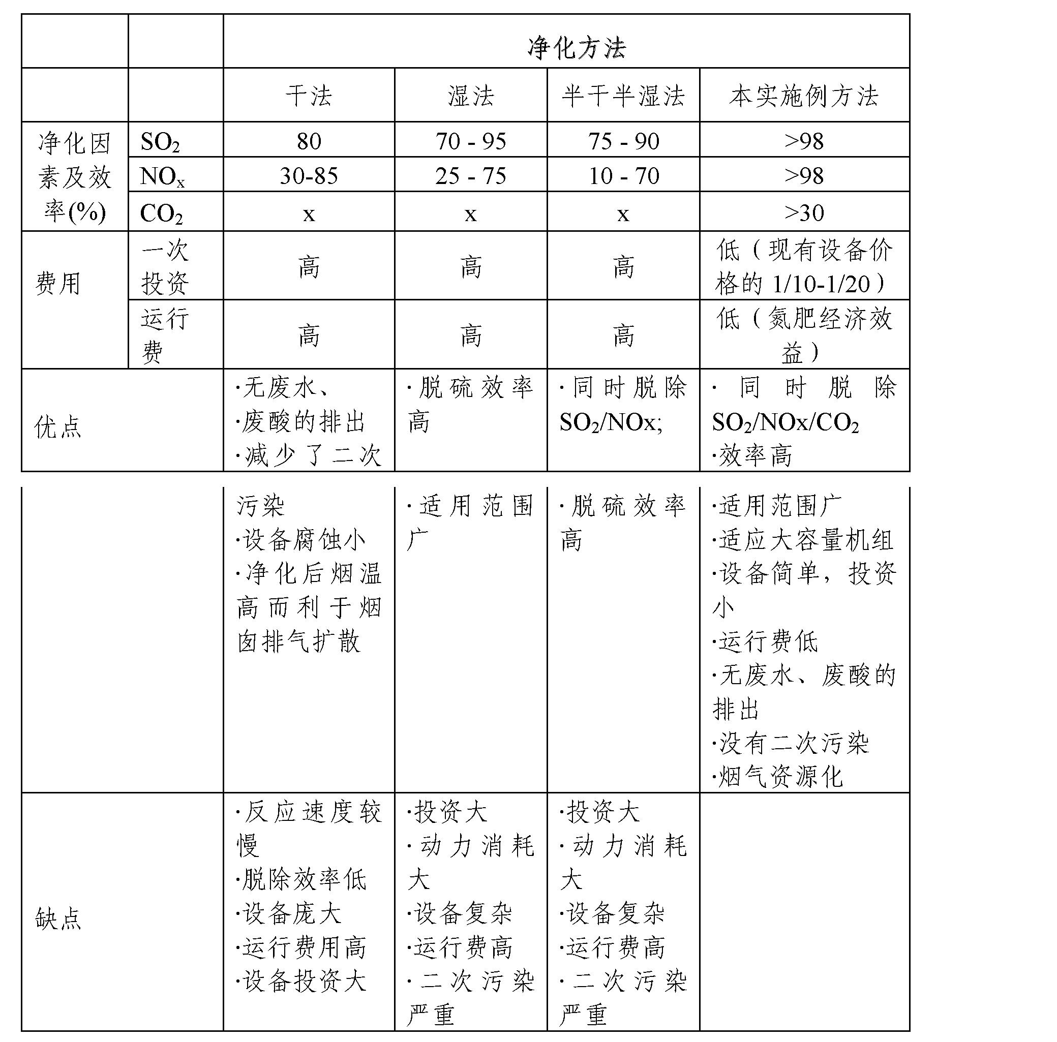 Figure CN102489149AD00091