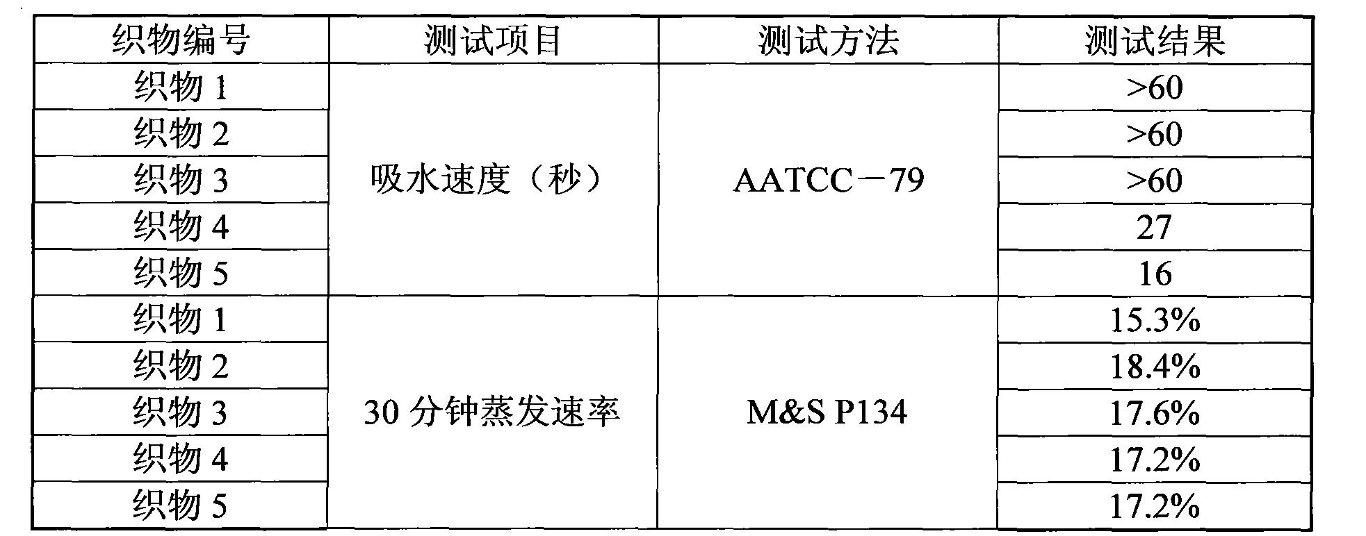 Figure CN101864636BD00101