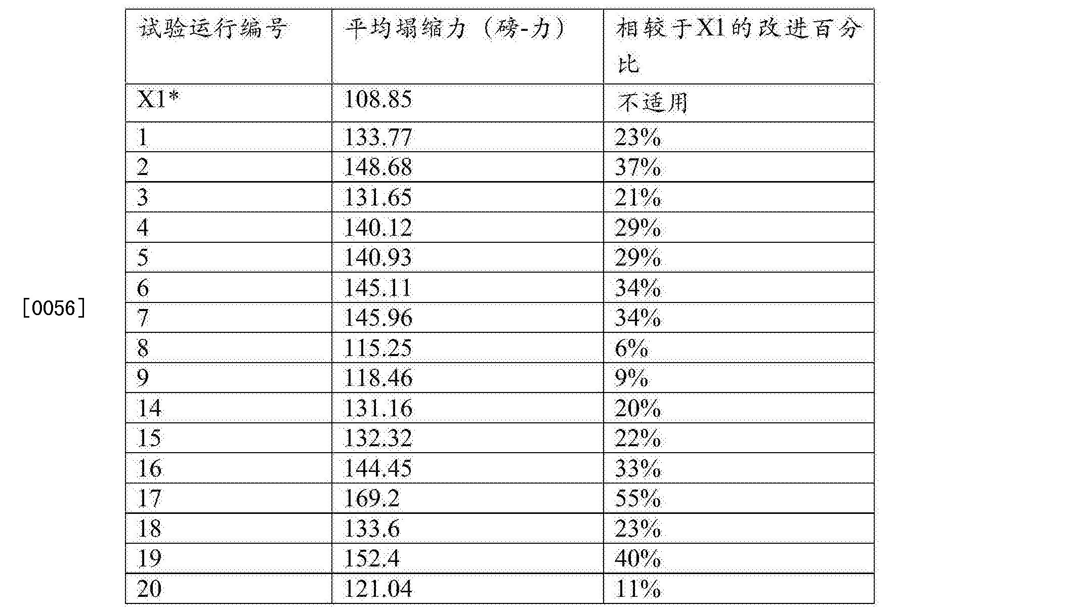 Figure CN105517775AD00141
