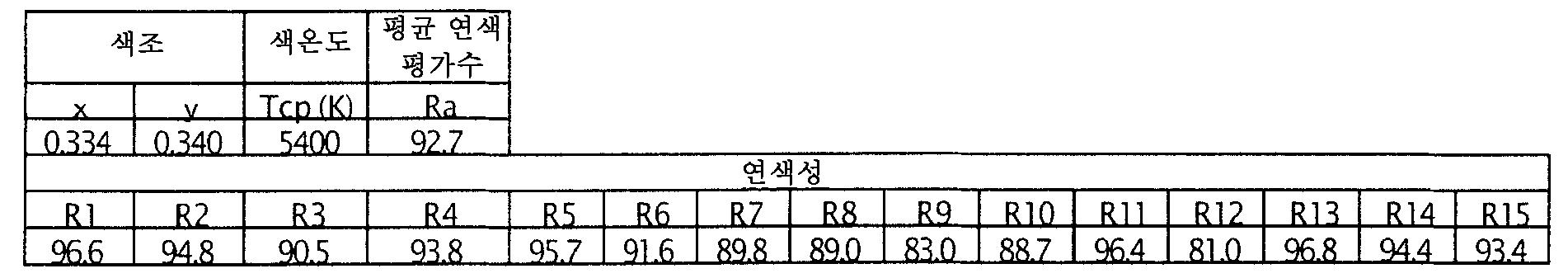 Figure 112006018872163-pct00040