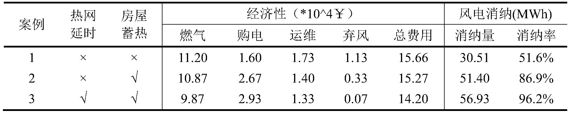 Figure PCTCN2018074412-appb-000197