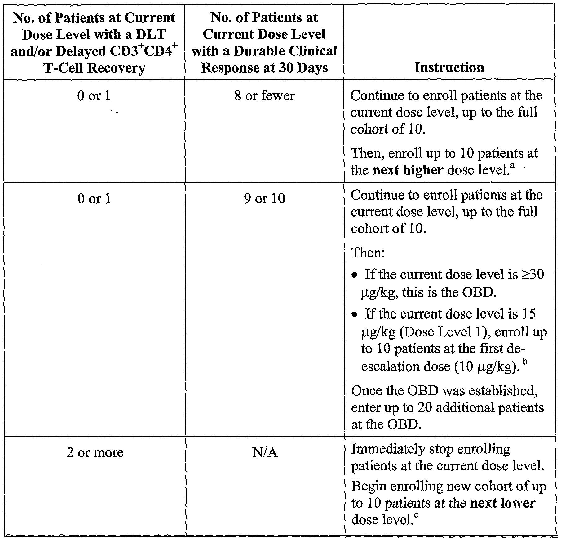 prueba de diabetes visilizumab
