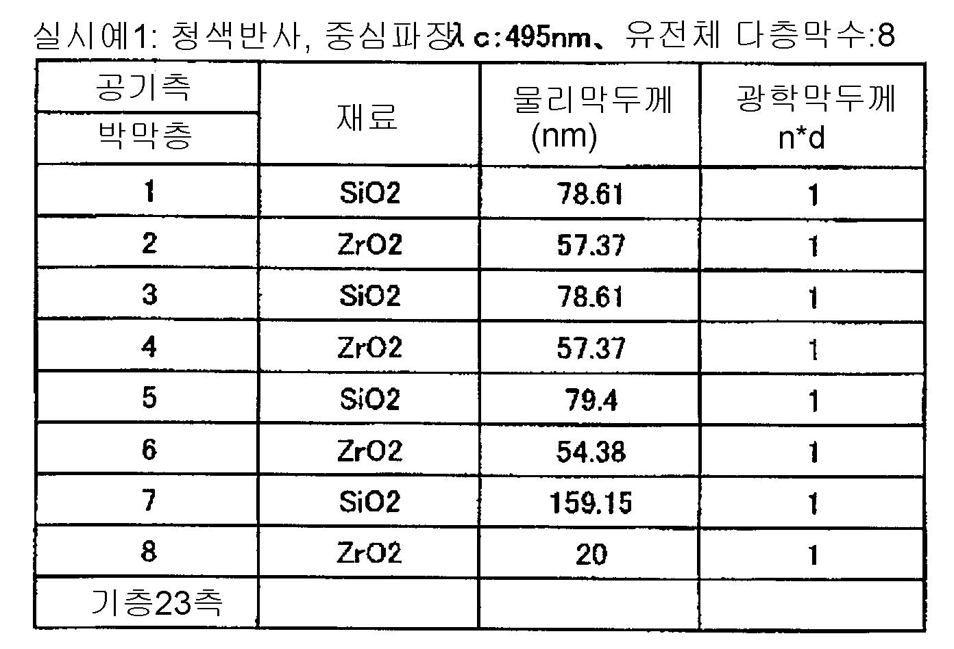 Figure 112007037727906-pct00001