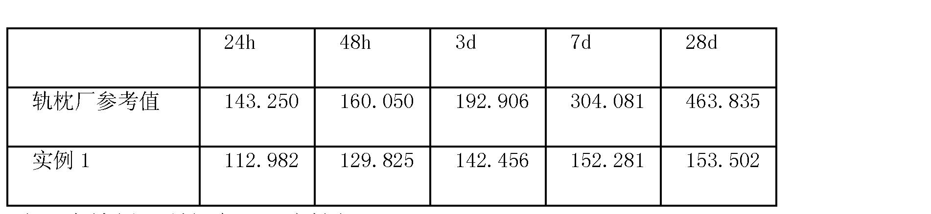 Figure CN102557563AD00051