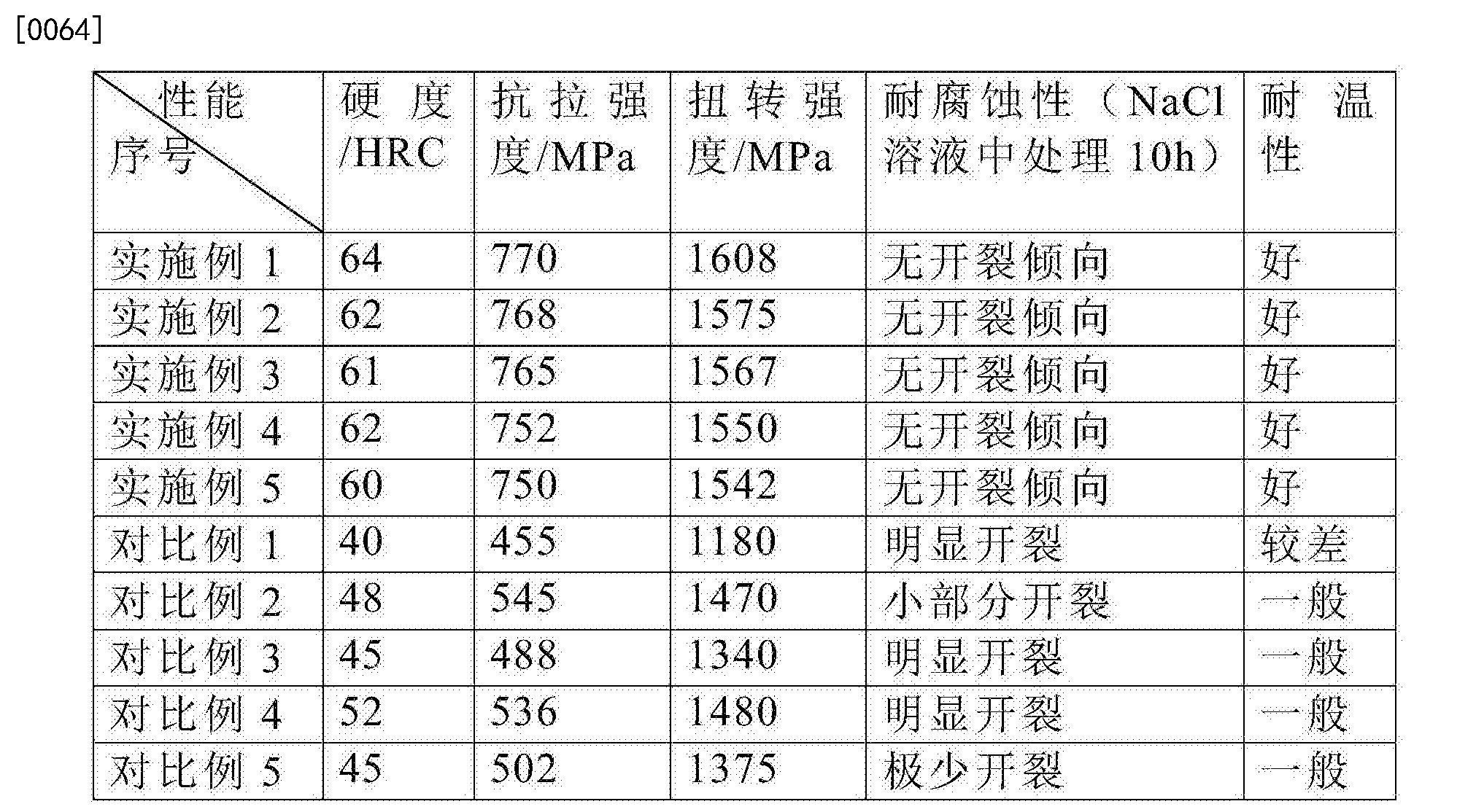 Figure CN106246804BD00081