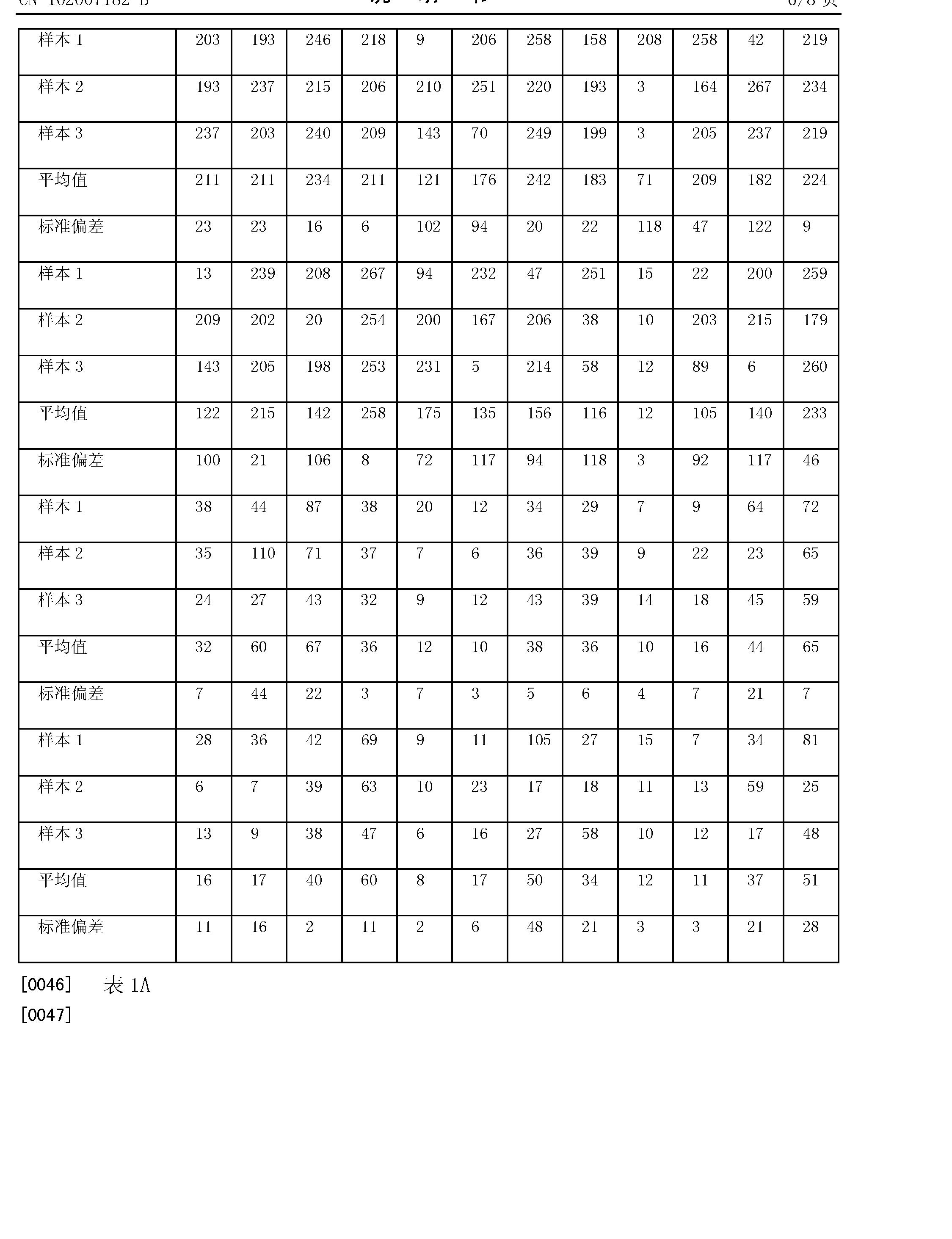Figure CN102007182BD00091