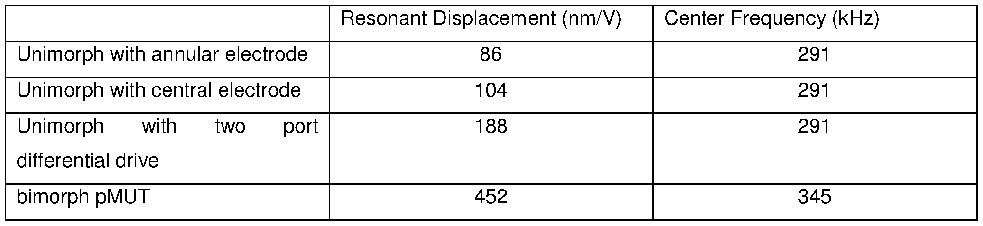 Wo2016115363a1 Piezoelectric Transducers And Methods Of Making Transducerultrasonic Humidifier Transducertransducer Figure Imgf000037 0001