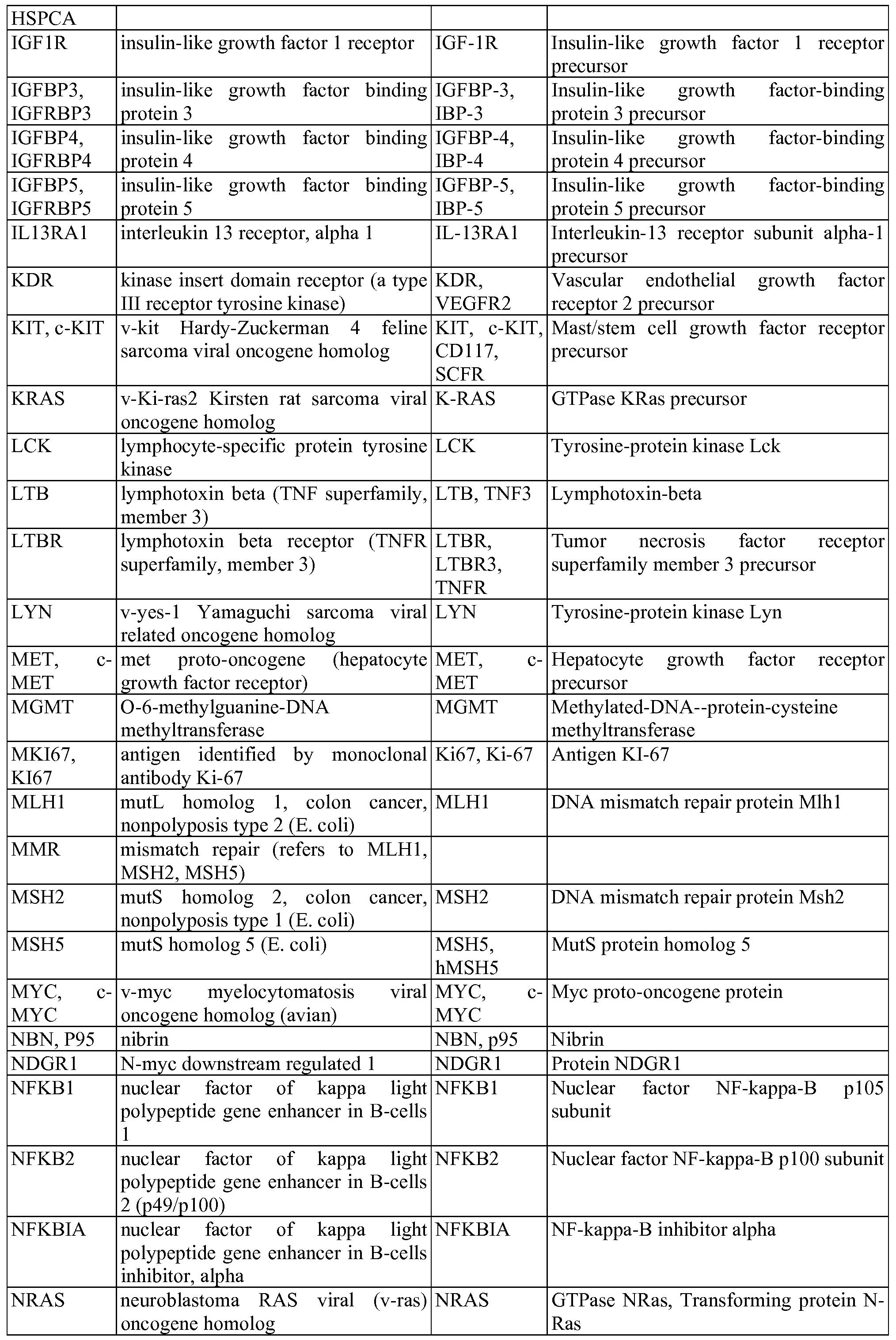 Wo2015116868a2 Molecular Profiling Of Immune Modulators Google Wiring Diagram Trailer Spares For Sale Venter Figure Imgf000072 0001