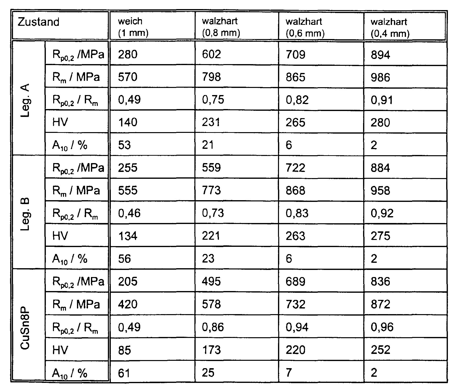 die erfindungsgemen legierungen a und b unterscheiden sich von der legierung konventionellen phosphor bronze durch ihre duetlich hheren festigkeitswerte - Legierung Beispiele