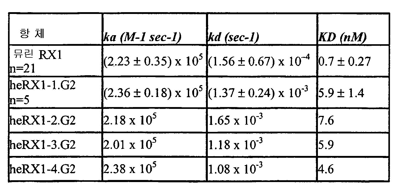 Figure 112012073673744-pat00012