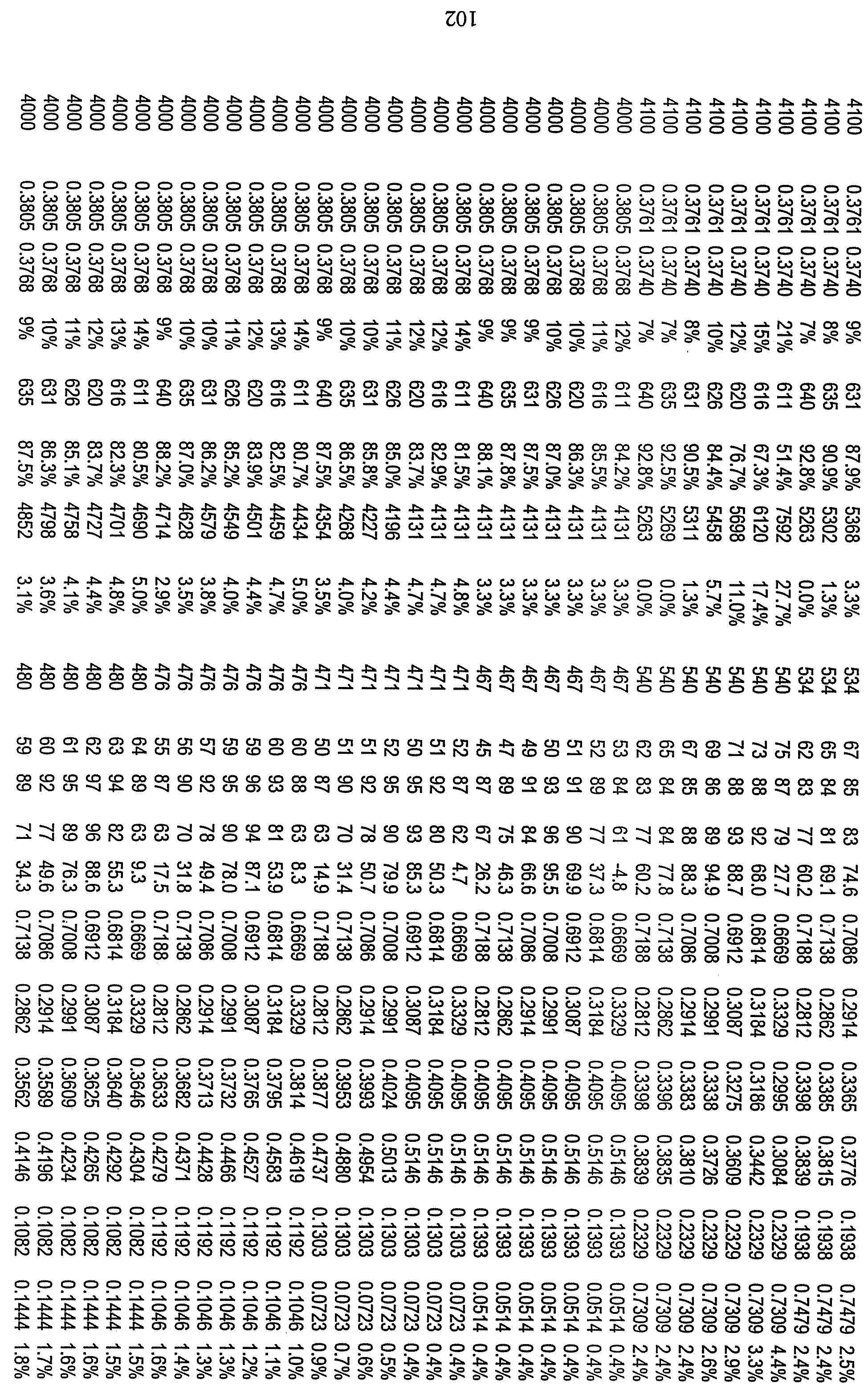 Figure 112010029469117-pct00068