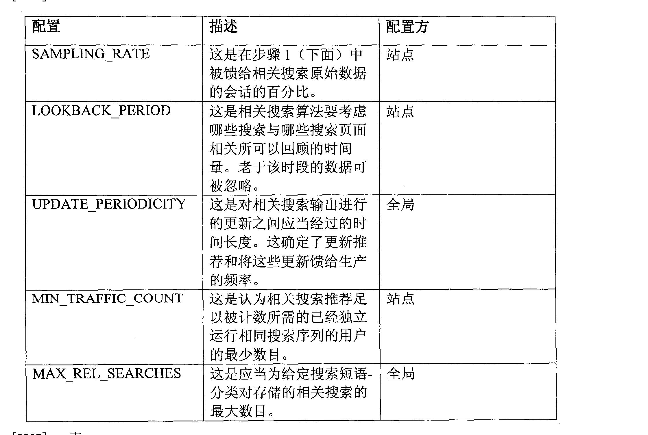 Figure CN101203856BD00101