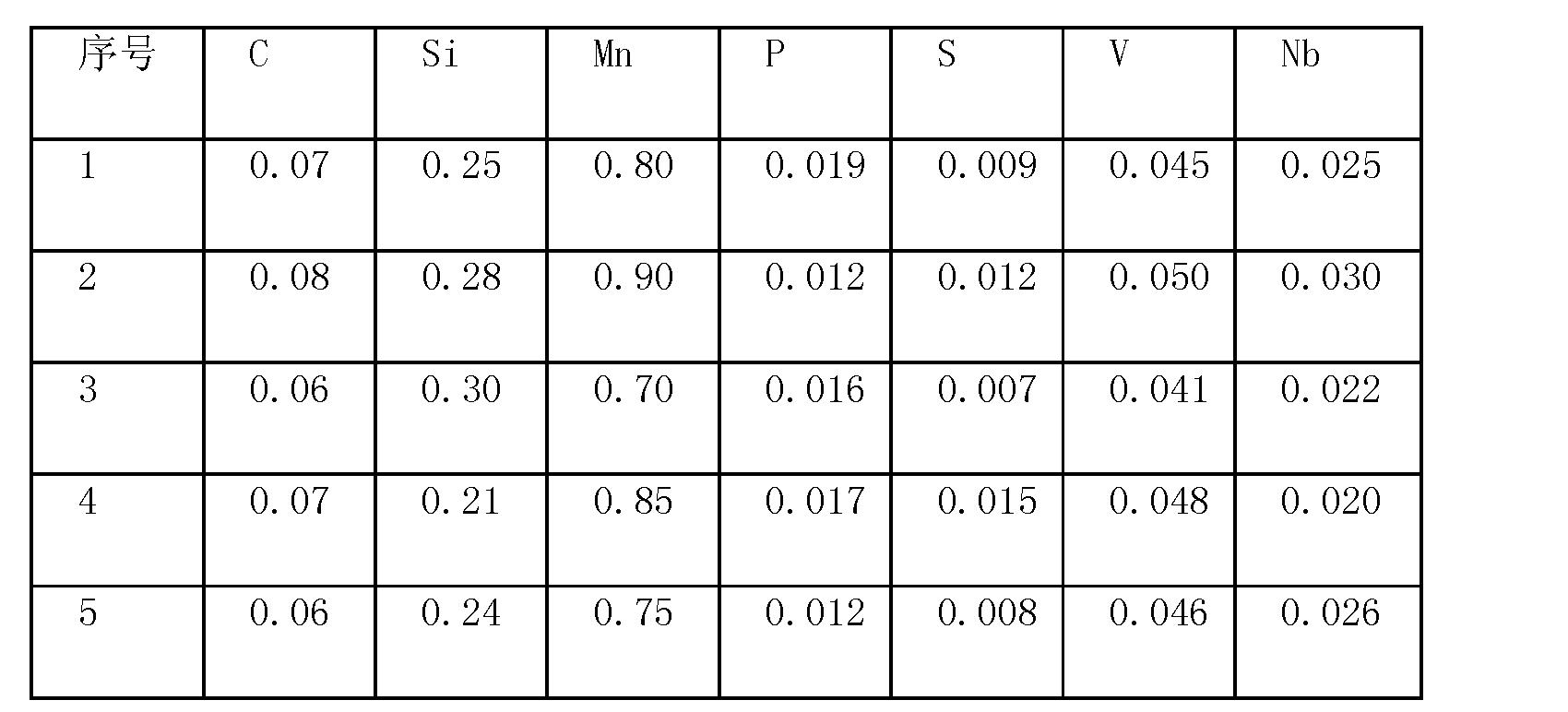 Figure CN101899614BD00051