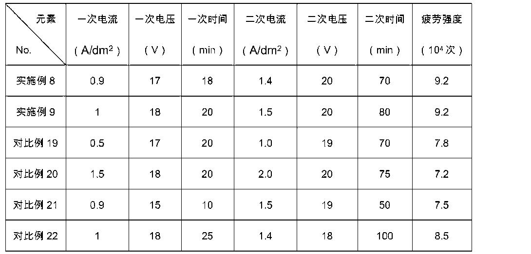 Figure CN103526088BD00091