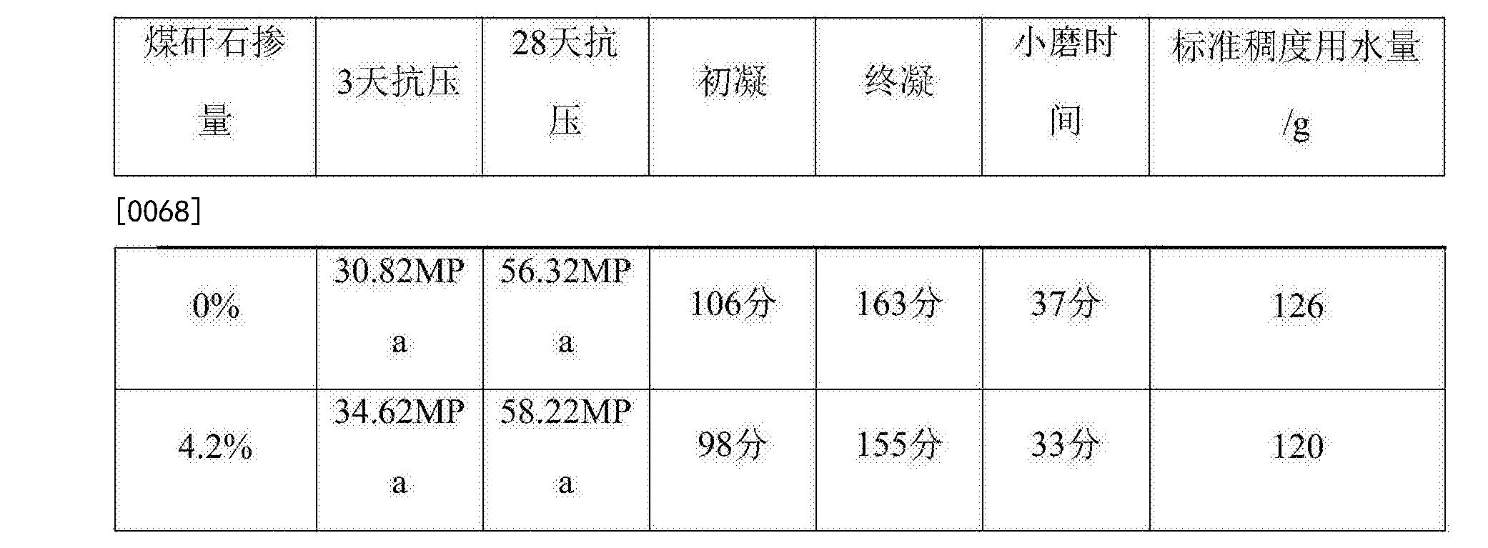 Figure CN106277865BD00082