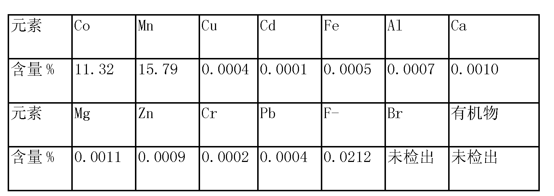 Figure CN103627904AD00072
