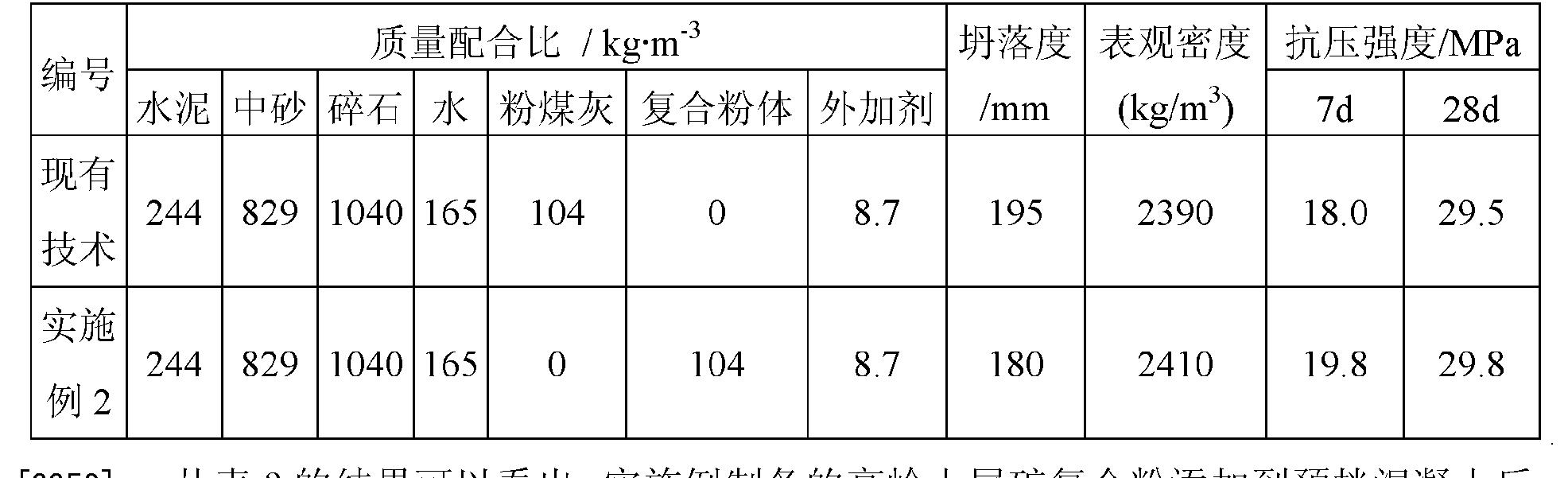 Figure CN102617060AD00081
