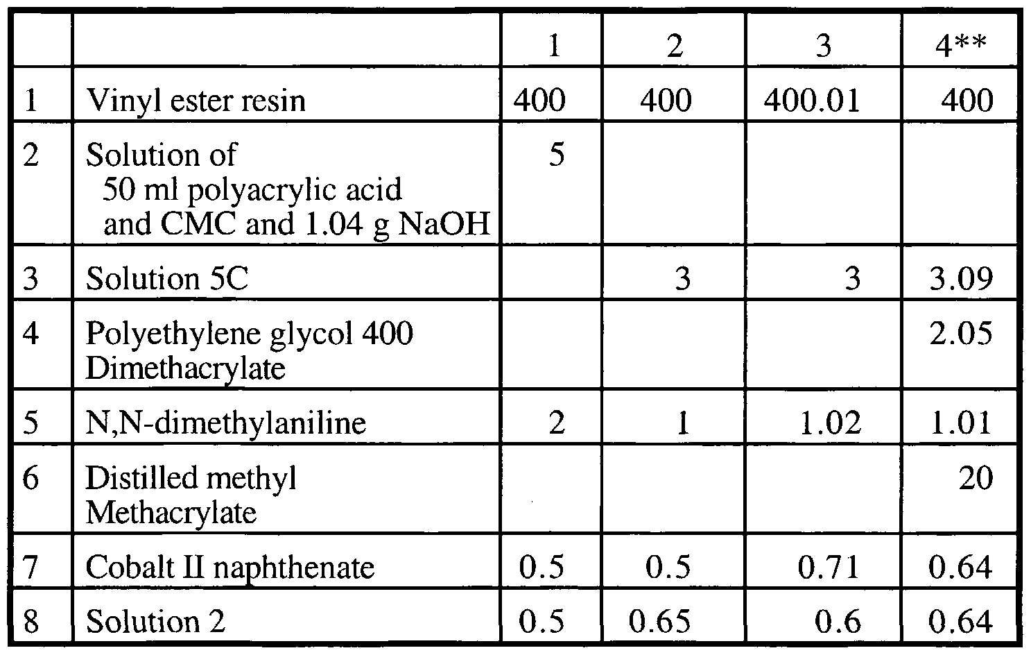 Wo2001018102a1 Novel Polymer Additives For Forming Objects Details About Pcb Printed Circuit Repair 02ml Silver Conductive Paste Figure Imgf000064 0002