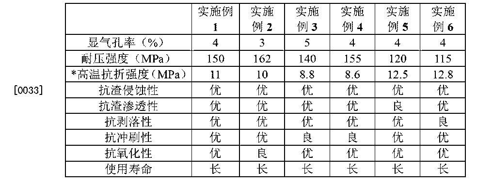 Figure CN103570364BD00052