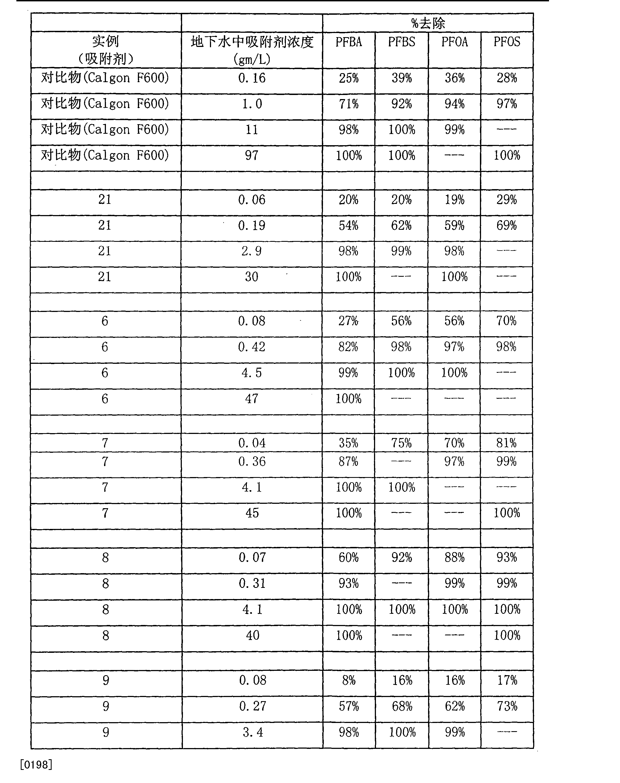 Figure CN101605728BD00201