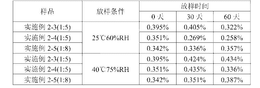 Figure CN105213316AD00192