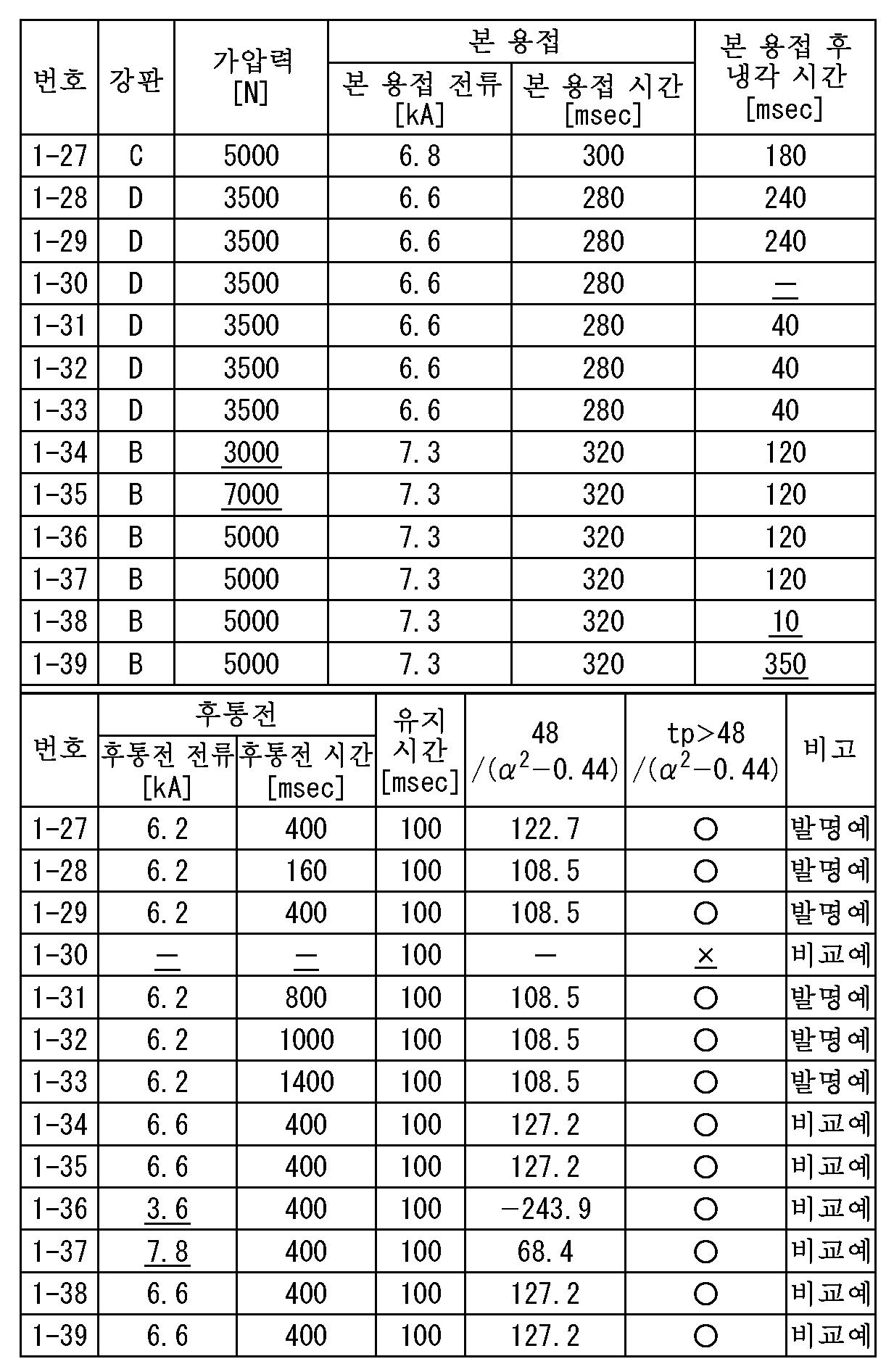 Figure 112015112123471-pct00081