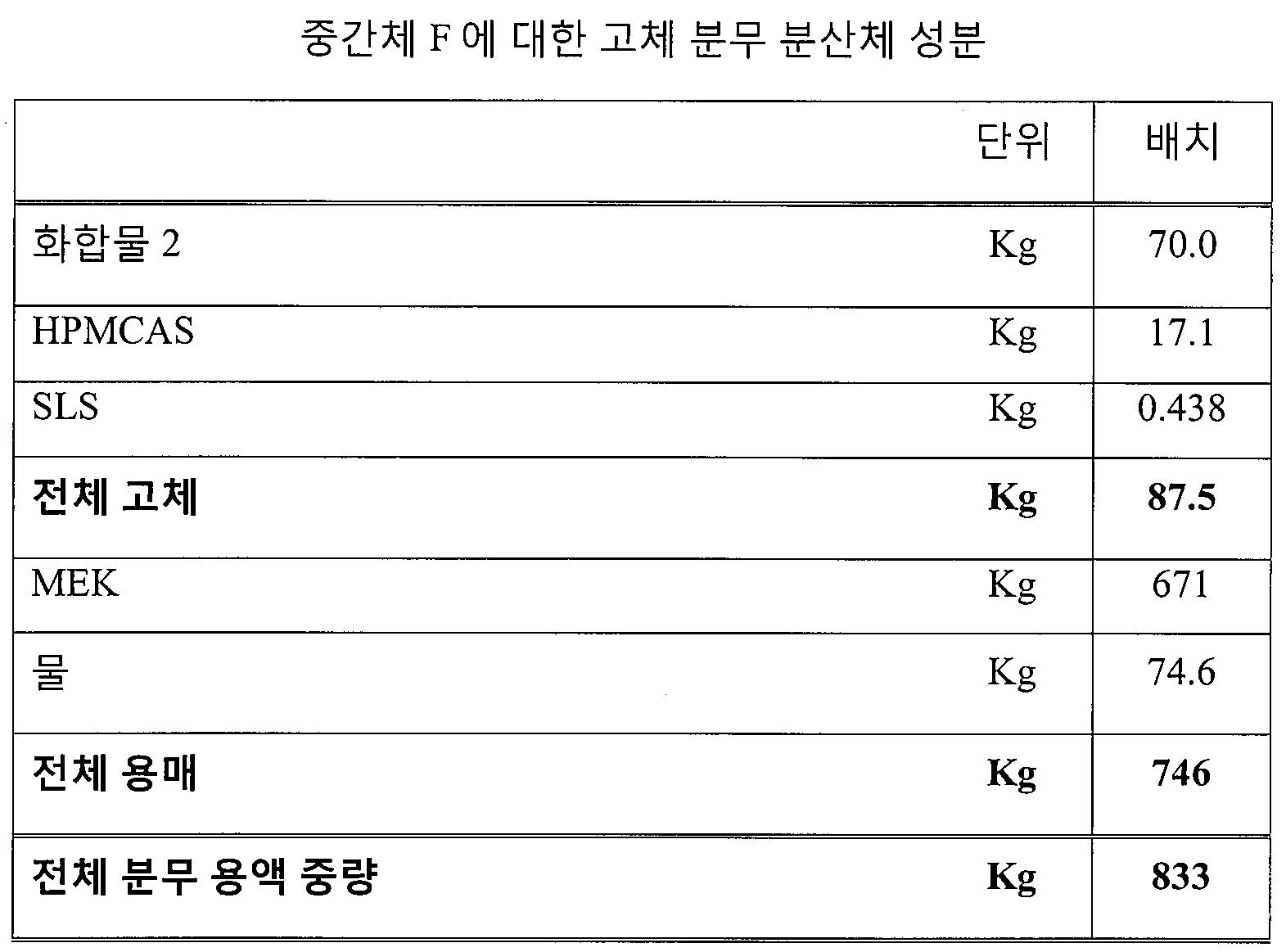 Figure pct00078