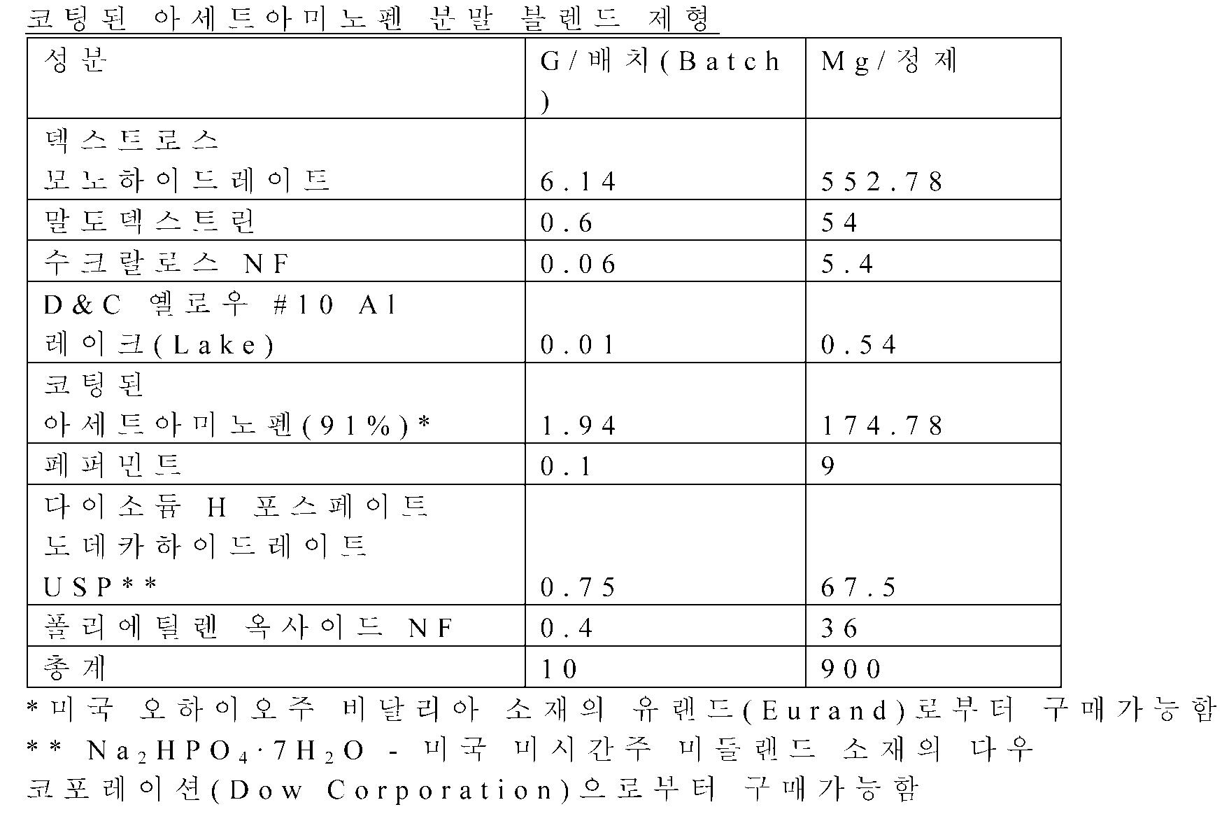 Figure 112012031729267-pct00001