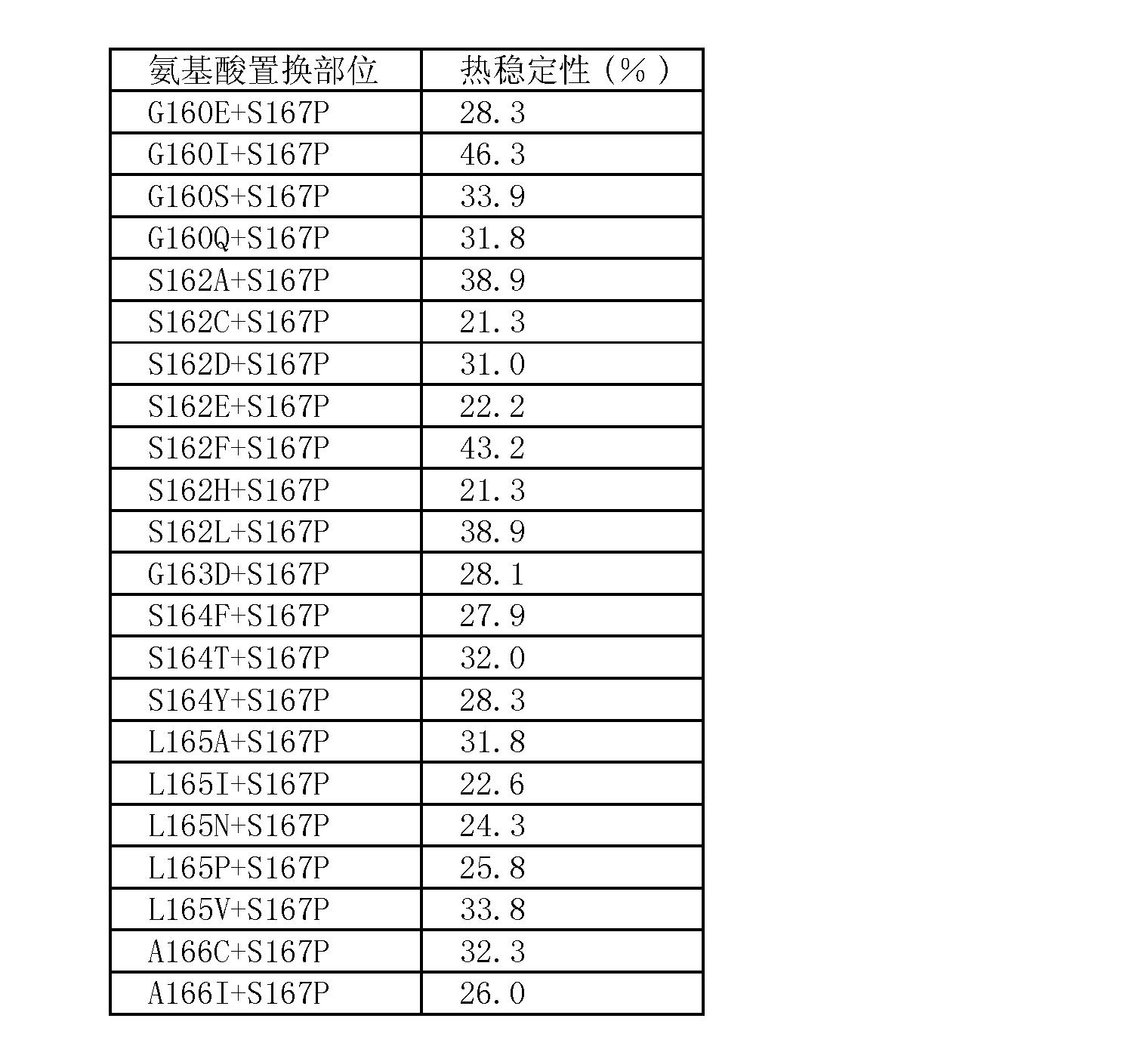 Figure CN101535476BD00221
