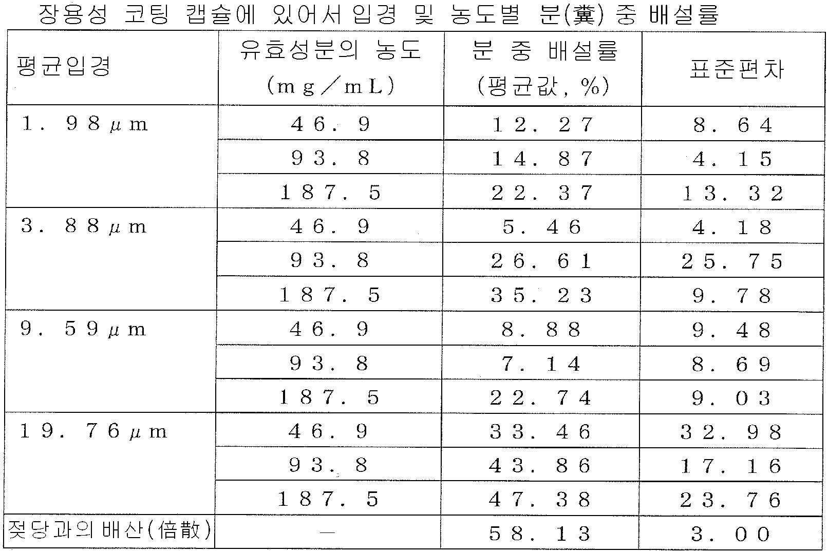 Figure 112009056231909-pct00007