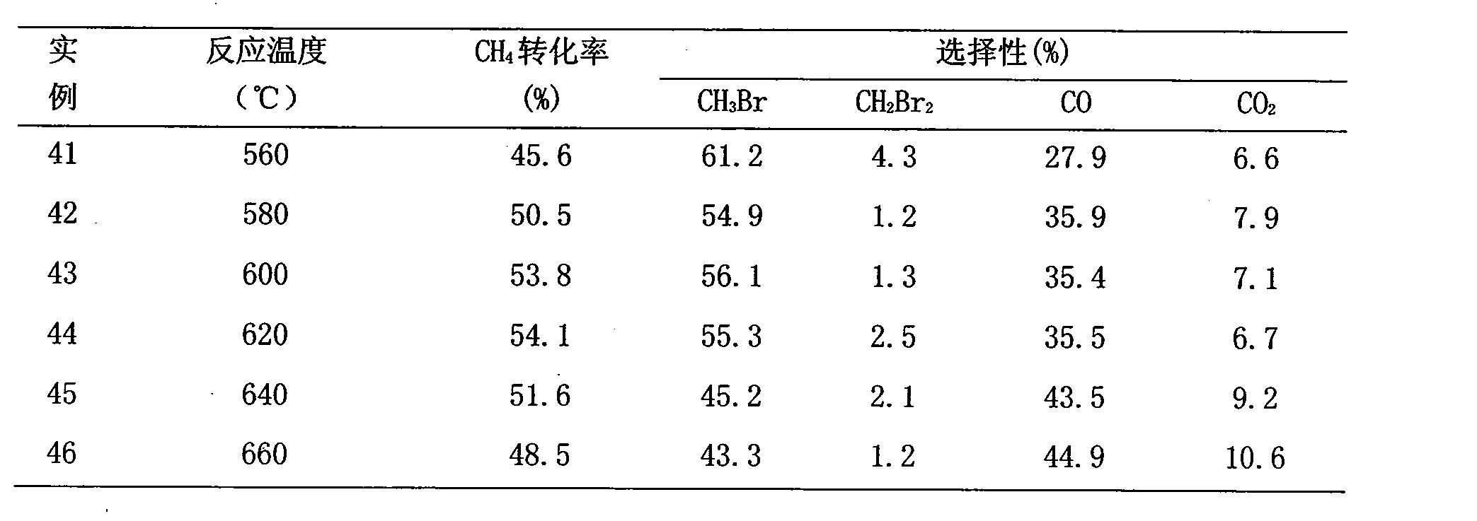 Figure CN101284232BD00121