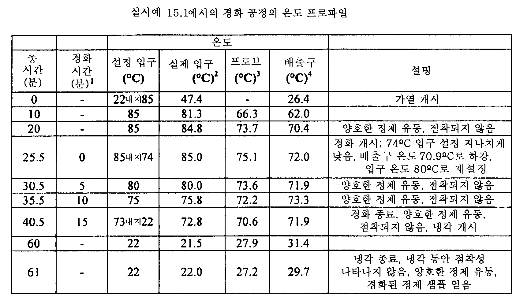 Figure 112011082183604-pat00075
