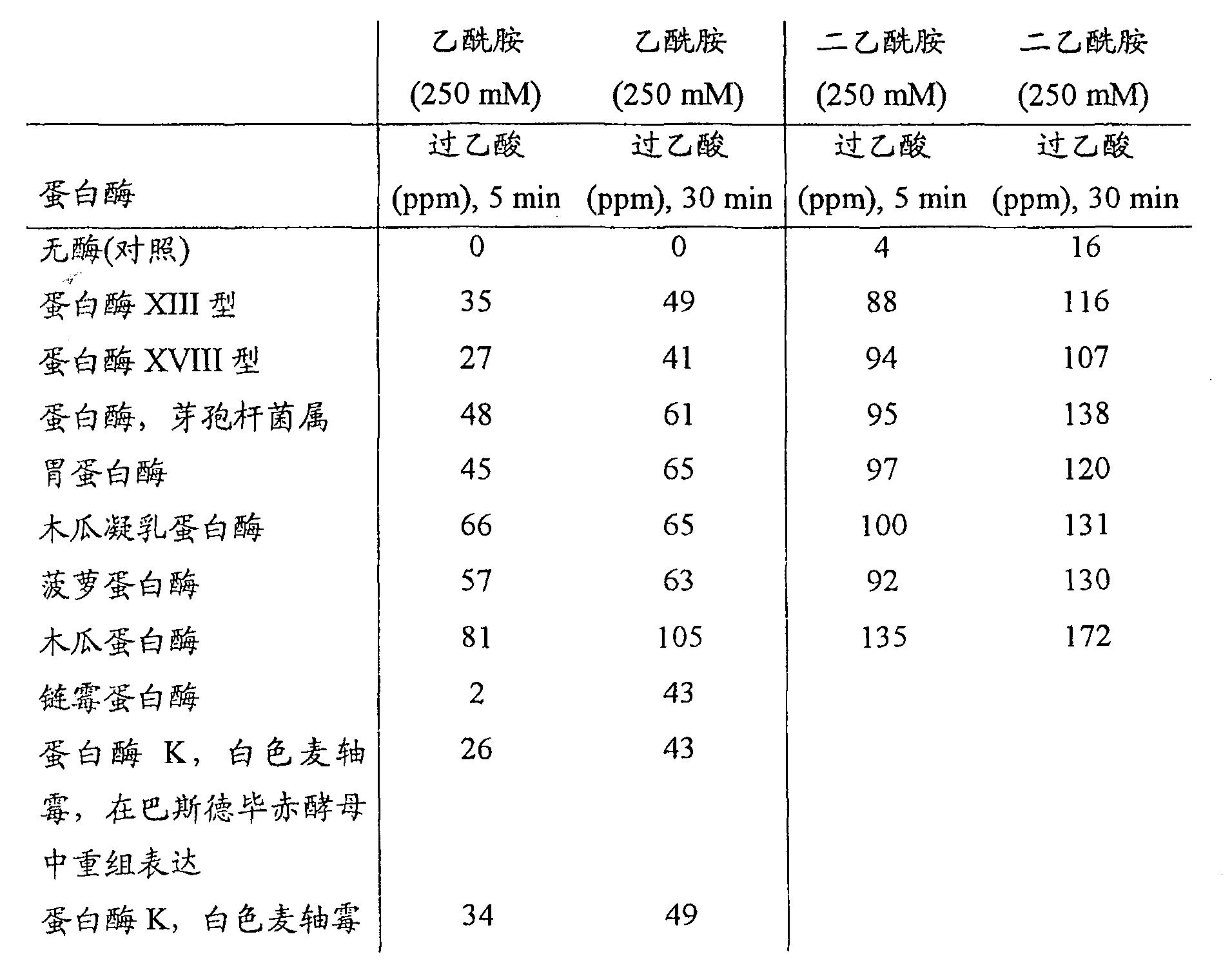 Figure CN101166828BD00301