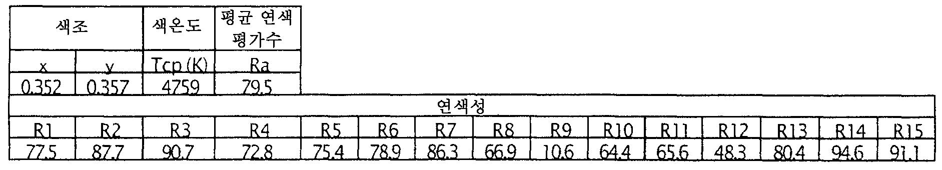 Figure 112006018872163-pct00041