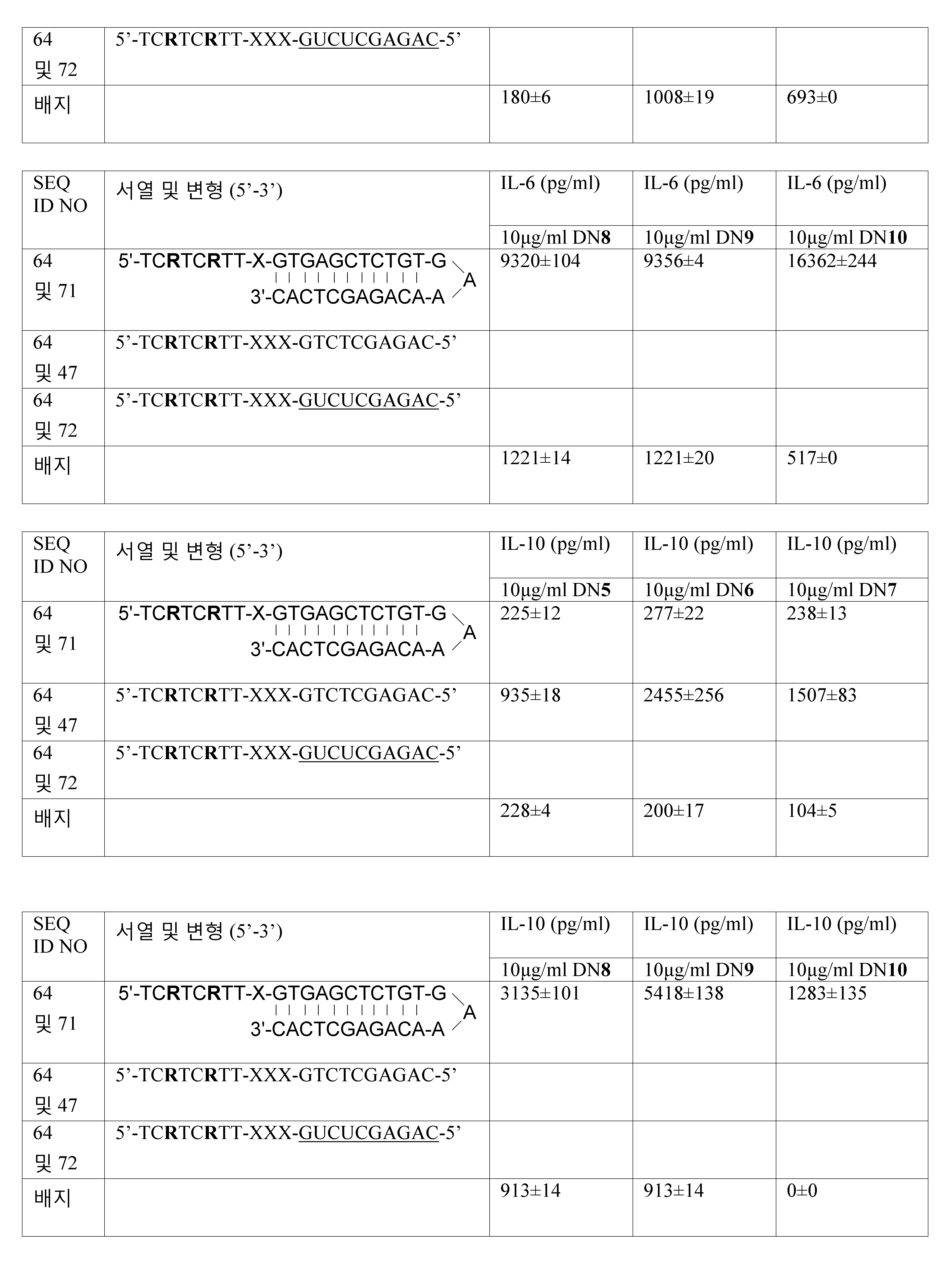 Figure 112011061461093-pct00054