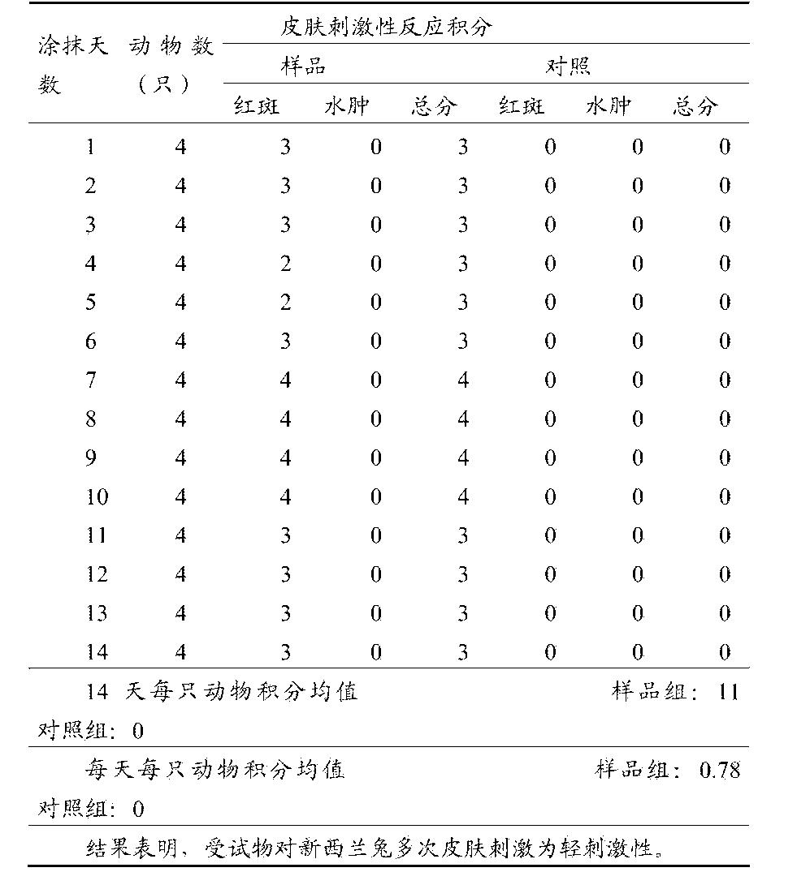 Figure CN105076246AD00222