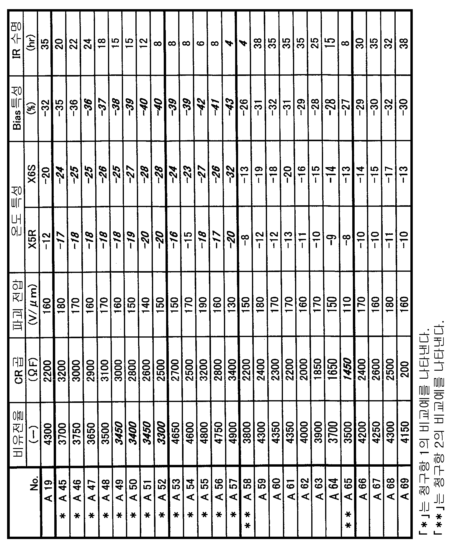 Figure 112008067758410-pat00006