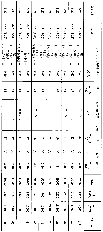 Figure 112012046241217-pct00078
