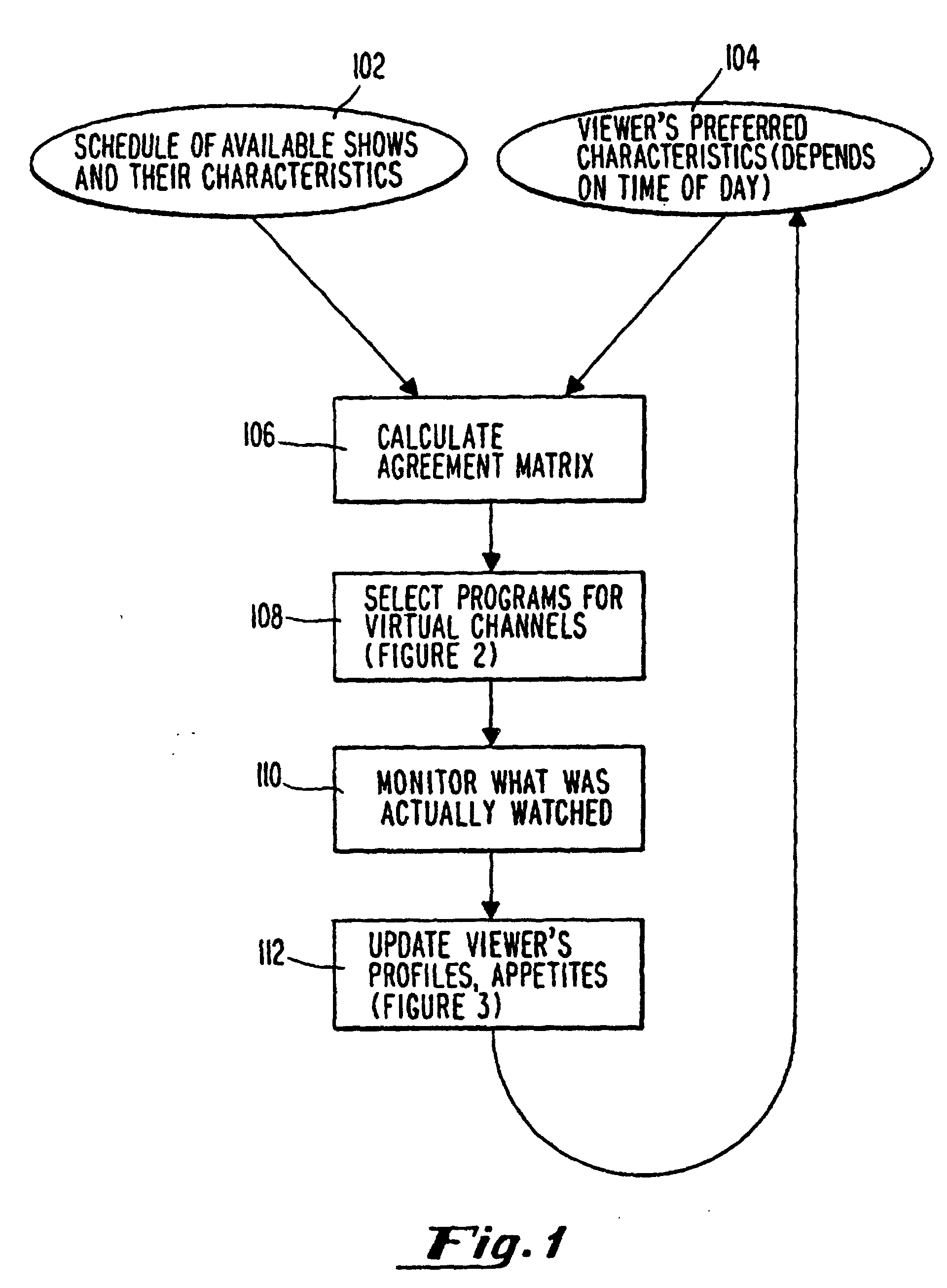 EP0796538B1 - System and method for scheduling broadcast of