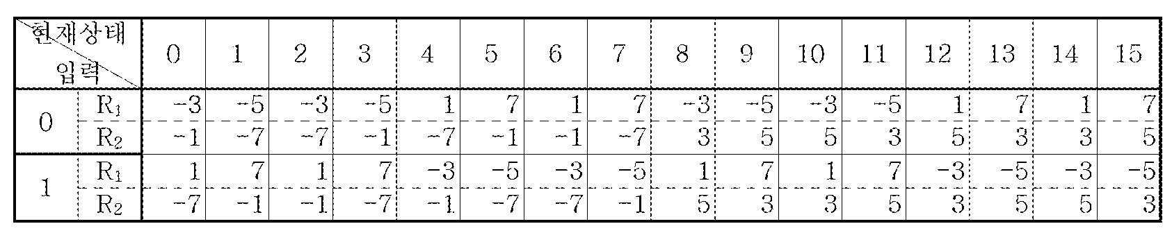 Figure 112005051695892-pat00037