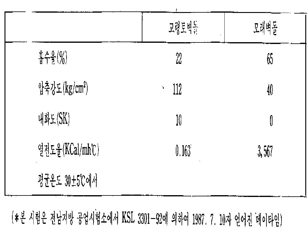 KR900005975B1 - Method for producing kaolin-bricks - Google
