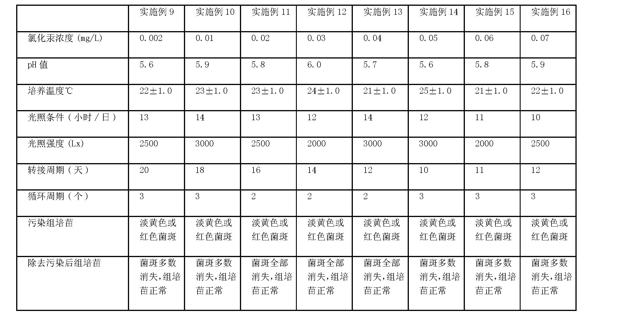 Figure CN101627727BD00052