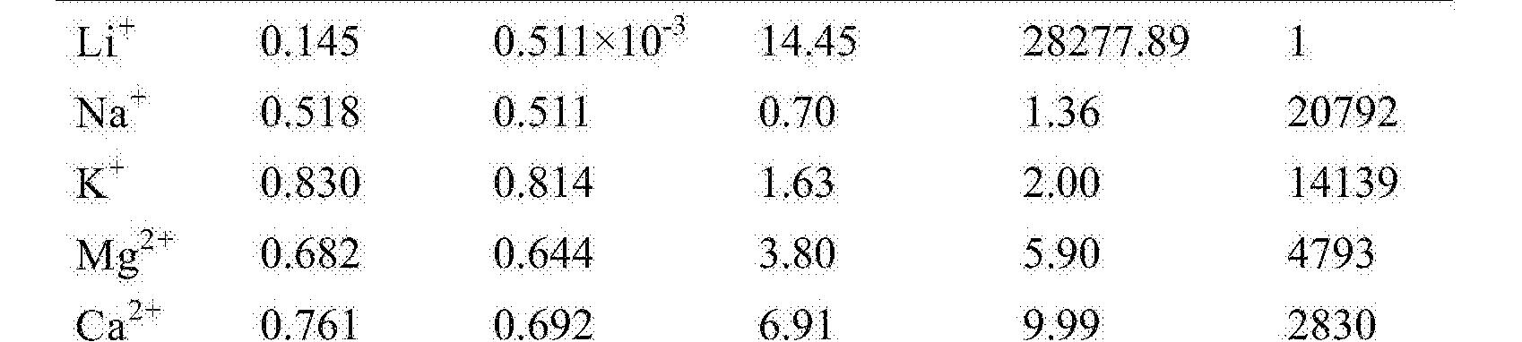 Figure CN104525094BD00071