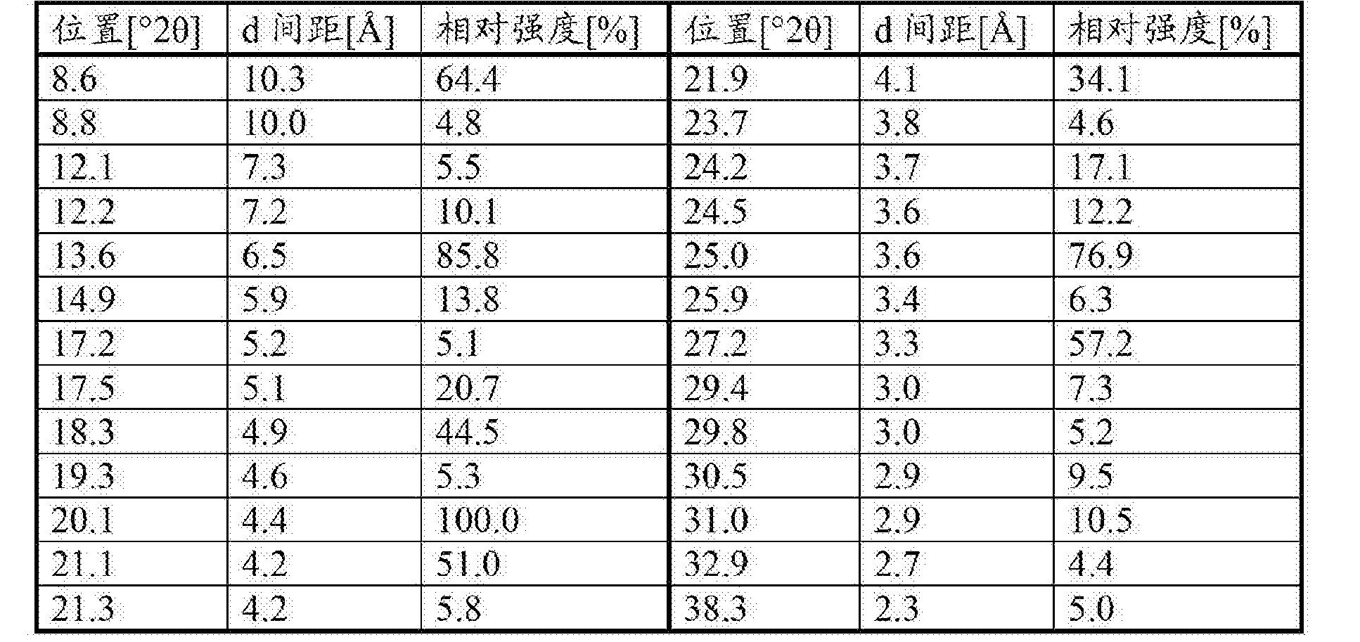 Figure CN103221410BD00201