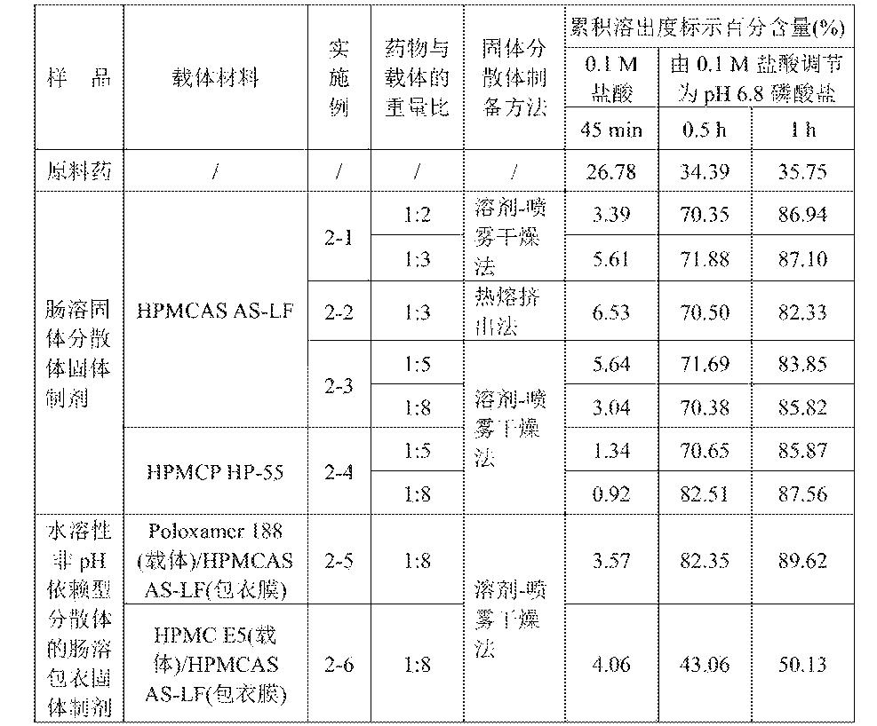 Figure CN105213316AD00191