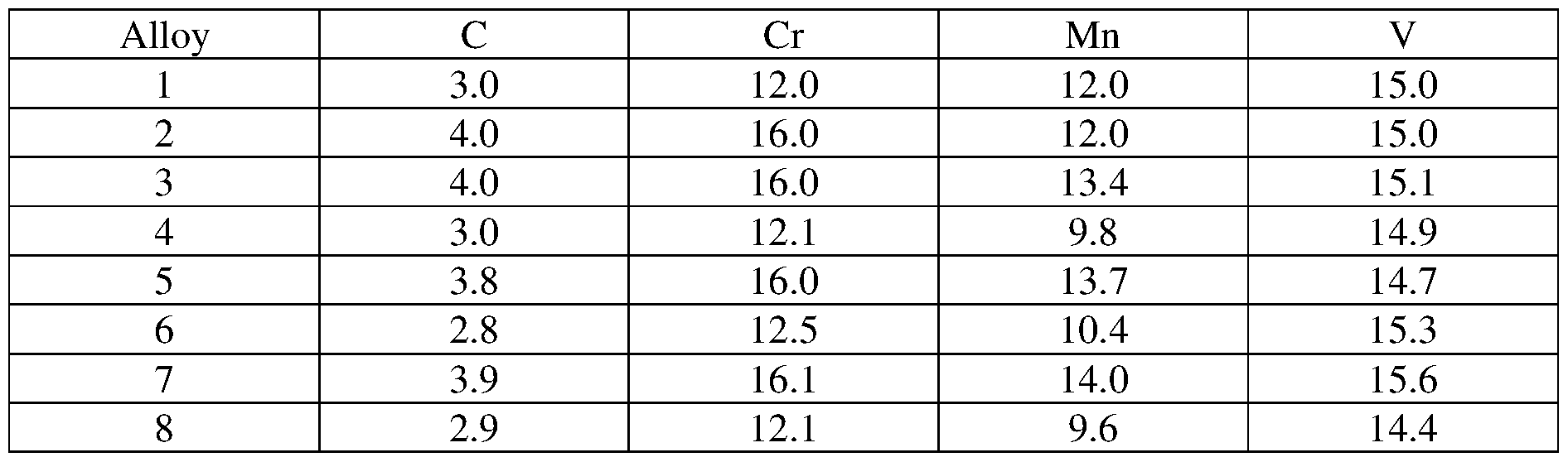 WO2017044475A1 - Non-magnetic cdb5283d4d32