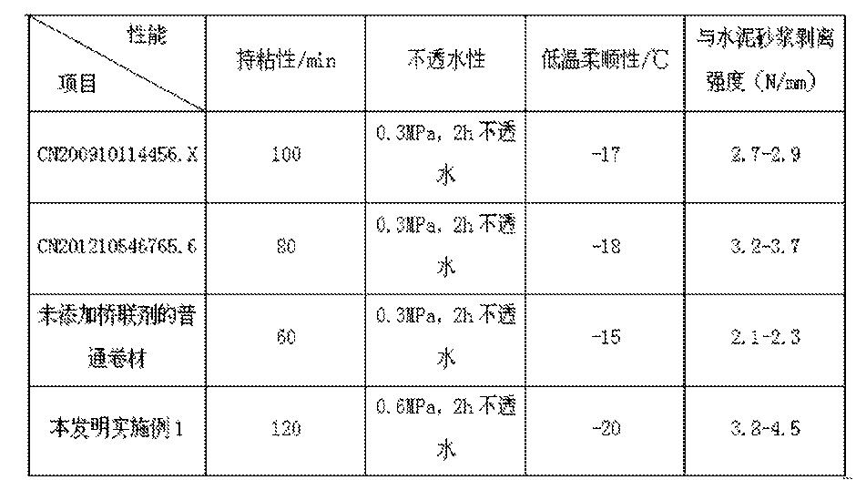 Figure CN105237804AD00081