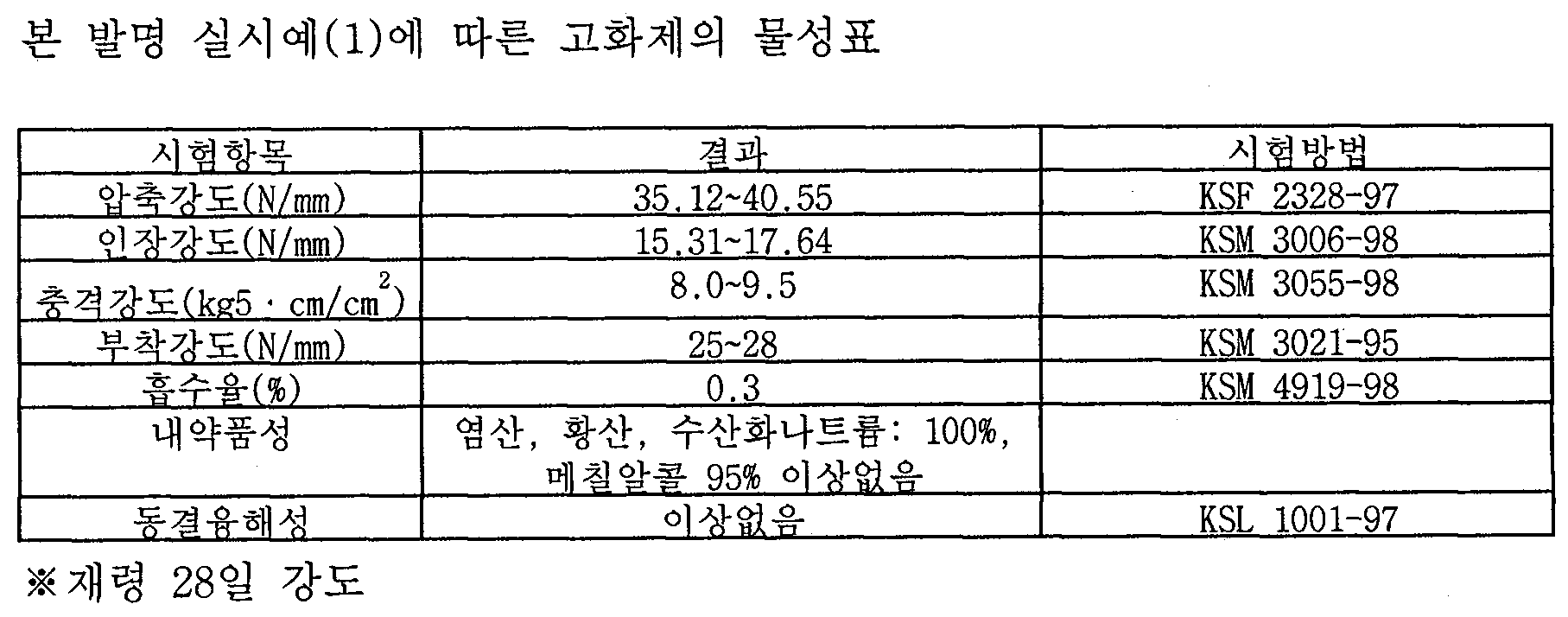 Figure 112013500945821-pat00002