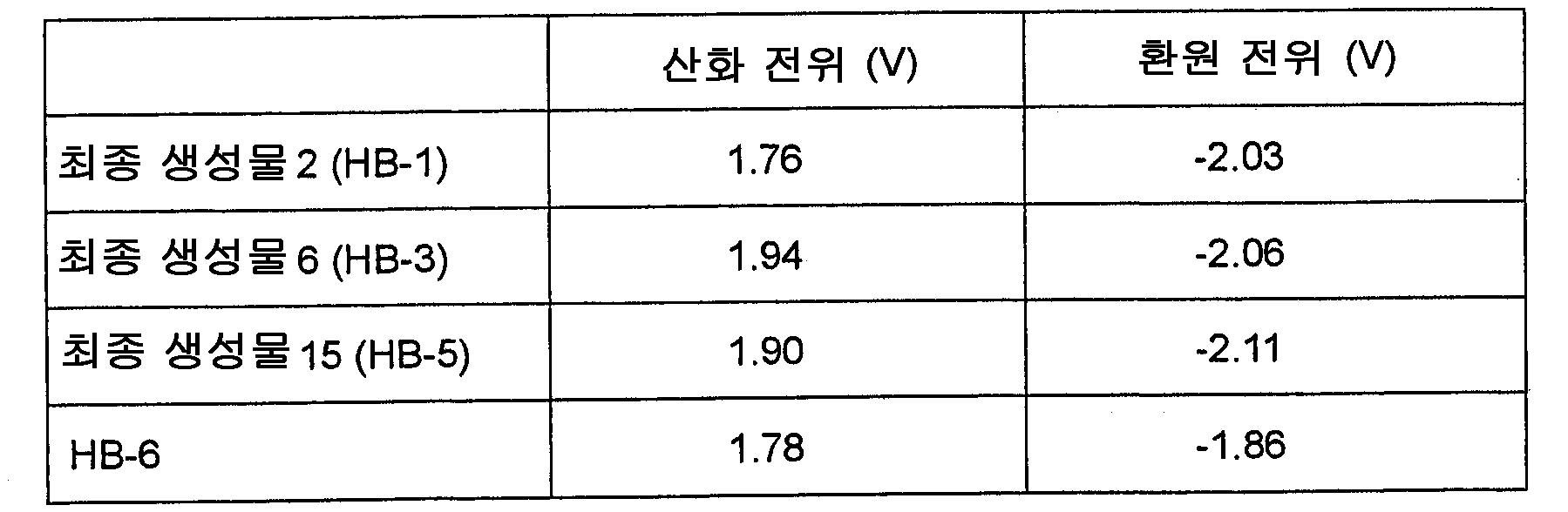 Figure 112010002231902-pat00151