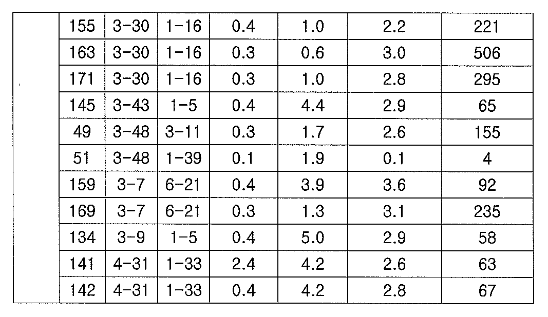 Figure 112012065857154-pct00004